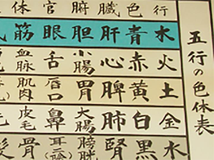 (3)漢方処方決定